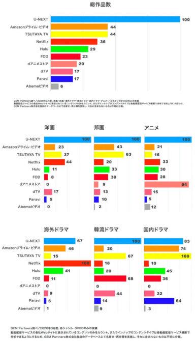 U-NEXT(ユーネクスト)は日本最大級の作品数