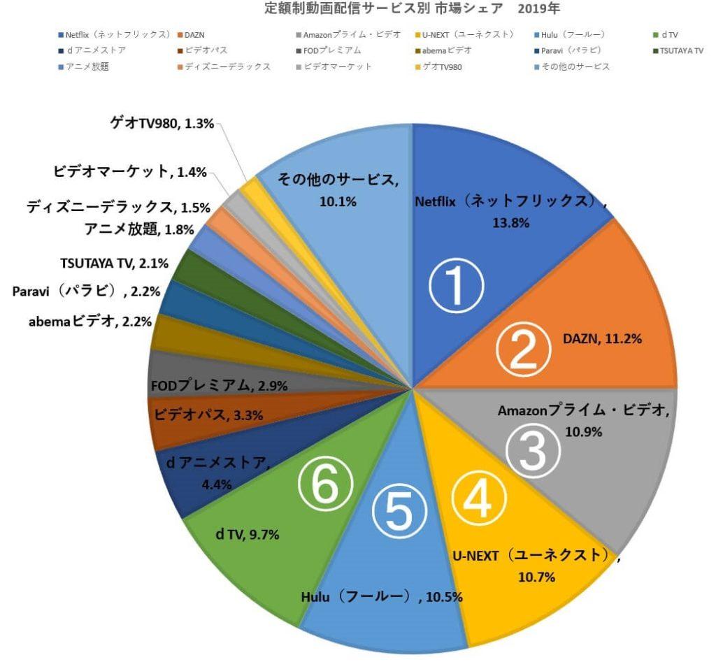 動画配信市場シェア円グラフ