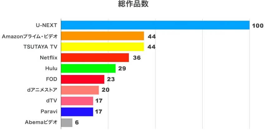 動画総作品数ランキング