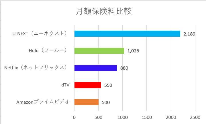 月額料金別グラフ