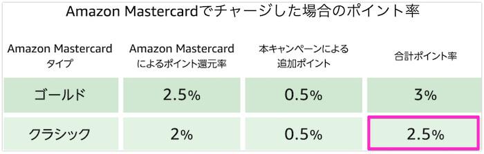 Amazonギフト券現金チャージとクレジットチャージ キャンペーン比較表